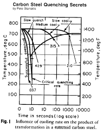 Steel Hardening Chart Metalsmith V 21 3 Quenching Steel By Pete Stanaitis