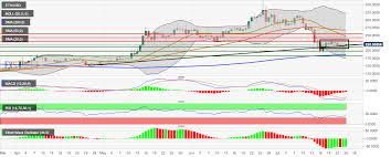 Dash Vs Btc Chart Bitcoin Price Ethereum Price Dash Price Cryptocurrencies