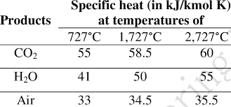 Specific Heat Combustion Products And Air Download Table