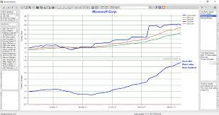 Stock Market Analysis 24 Best Free Stock Analysis Software For Windows 18