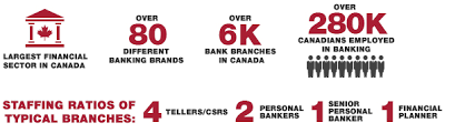 retail banker canadian securities institute retail banking