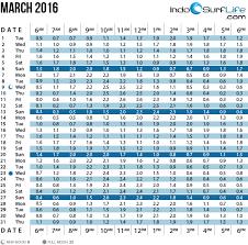Eastport Tide Chart Exact Tide Forcast 2019