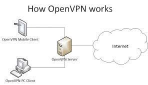 how works faq how to get secure vpn tunnel easy to follow troubleshooting