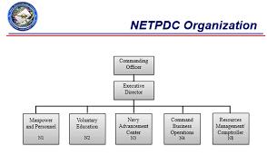 Netpdc Organization Chart