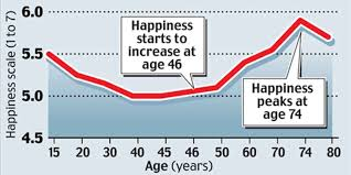 Happiness Chart Happiness Chart Notable Life