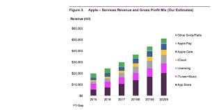 Iphone Chart Iphone Headed For Record Earnings Growth For Rest Of 2018