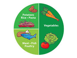 Image result for portion control