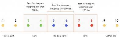 Tempurpedic Firmness Chart Mattress Firmness Understand Your Comfort Level Tuck Sleep