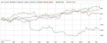 Blackberry Comparison Chart 2014 Talking Stocks How Blackberry Apple Google And Microsoft