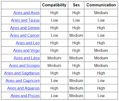 Horoscope Romantic Compatibility Chart Dating Zodiac Signs Compatibility Dating A Scorpio 2019 08 30