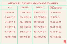 Baby Growth Chart Tracking Babys Development