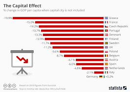 What Is Not Included In Gdp Chart The Capital Effect Statista