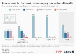 News Organizations Chart Chart Of The Week Free Access Is The Most Common Pay Model