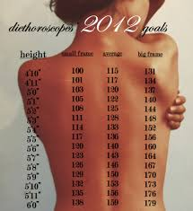 "Tumblr's ""perfect Weight"" Chart 