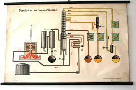 Unusual Industrial East German Pull Down Chart Science