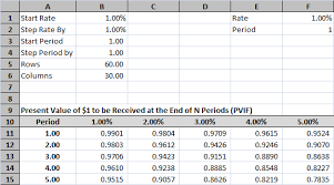 Annuity Factor Chart Time Value Of Money Tables In Excel Tvmcalcs Com