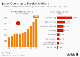 Japanese Gender Chart Chart Number Of Foreign Workers In Japan Nearly Doubles In