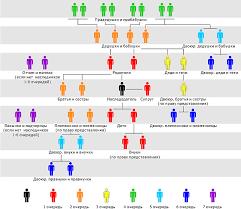 очереди наследования по закону гк рф схема Портал правовой  очередность наследования по закону в рк