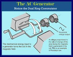 alternating current generator diagram. here\u0027s a simple picture of an ac generator alternating current diagram s