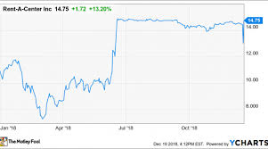 Rebounder Comparison Chart What Has Shares Of Rent A Center Rebounding 13 Wednesday