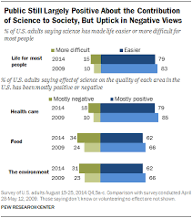 public and scientists views on science and society pew research effects of science on society
