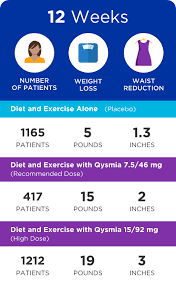 Prescription Weight Loss With Qsymia Phentermine And