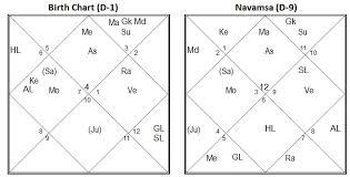 Navamsa Chart Krs How To Read Navamsa Chart Krs