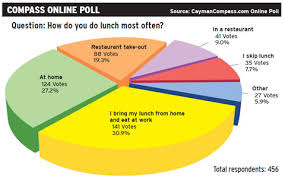 Most Eat Cayman Brown-bag People Online Compass Lunch Their Poll At Or Home