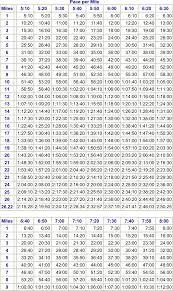 Half Marathon Pace Chart Per Km Best Picture Of Chart