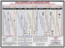 Viscosity Cup Comparison Chart Gardco Viscosity Cup Equivalent Chart