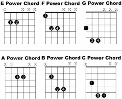 Power Chord Chart In 2019 Online Guitar Lessons Free