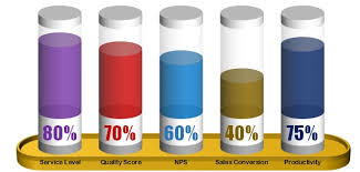 Chart Display A Stunning Chart To Display The 5 Kpi Metrics Together Pk