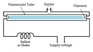 why the power factor of fluorescent lamp is lagging? quora Fluorescent Tube Light Wiring Diagram as you can see, the choke ballast in the circuit is an inductive coil, this causes the fluorescent lamp to operate at lagging fluorescent tube light wiring diagram