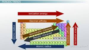 Electronegativity: Trends Among Groups and Periods of the Periodic ...