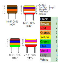 Polyester Capacitor Value Chart Metalized Polyester Capacitor Color Code Electrical