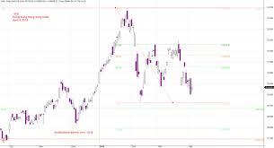 Hong Kong Index Charting Bearish Trend May Continue