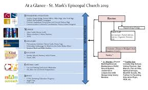 Youth Ministry Organizational Chart What We Do