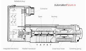 Hydraulic Servo Valves Basic Types And Operation Valves