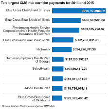 ten largest cms risk corridor payments for 2016 and 2016 modern healthcare december 2016