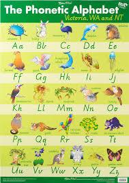 Phonetic Alphabet Chart Victoria Western Australia Northern Territory