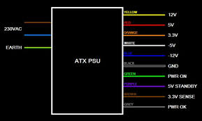 how to make a laboratory atx power supply unit 4 steps step 1 wiring color scheme