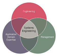 systems engineering improvement venn diagrams venn diagram systems engineering improvement