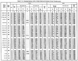 American Screw Size Chart 11 Accurate American Thread Chart