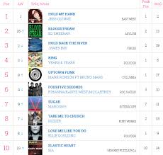Top 10 Singles Uk Charts This Week Top 10 Singles Chart Uk Official Tjez Gob Mx