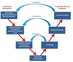 A Project Plan Is A Process Not A Product Aram Group