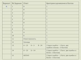 ЕГЭ Проверочная работа по праву класс Итоговый контроль Оценка Вариант 2