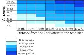 Car Wire Gauge Chart What Size Wire For 200 Amp Service Panel Amp Wire Size Car