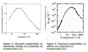 Thermal Conductivity Conversion Chart Understanding Thermal Conductivity Advanced Thermal Solutions