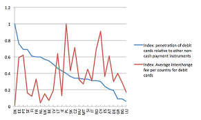 Interchange Fees Chart Card Interchange Fees Regulation What Is The Right Question