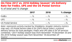 2018 Postal Rate Chart On Time 2017 Vs 2018 Holiday Season Us Delivery Rate For